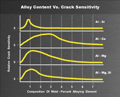 Alloy Content Chart
