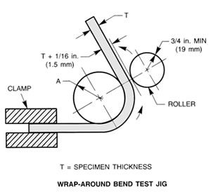 Problems Passing Guided Bend Tests on equipment drawing
